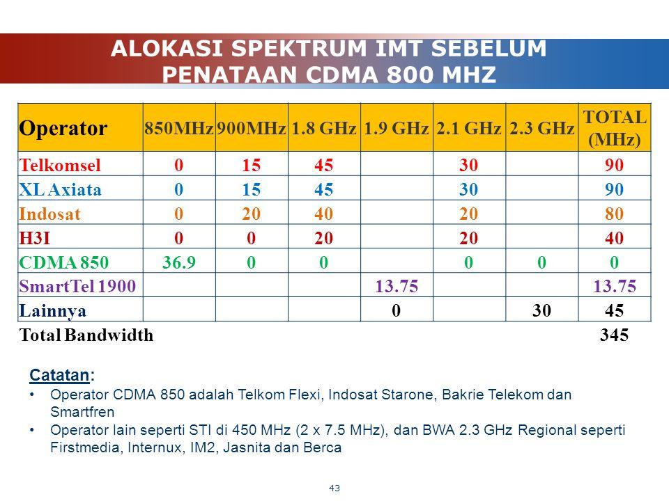ALOKASI SPEKTRUM IMT SEBELUM PENATAAN CDMA 800 MHZ 43 Catatan: Operator CDMA 850 adalah Telkom Flexi, Indosat Starone, Bakrie Telekom dan Smartfren Op