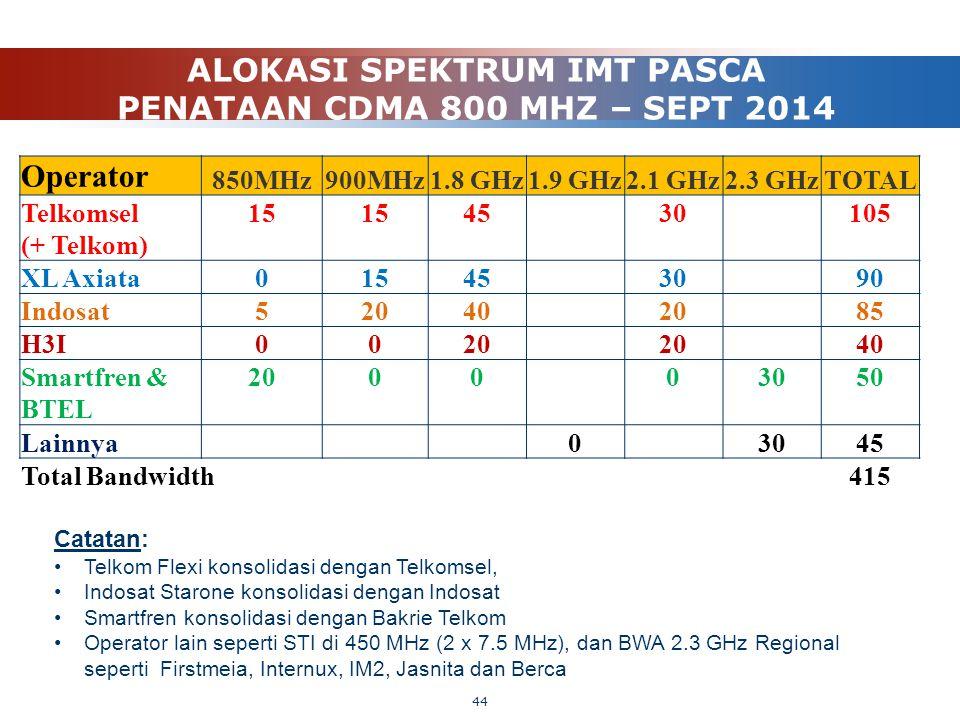 ALOKASI SPEKTRUM IMT PASCA PENATAAN CDMA 800 MHZ – SEPT 2014 44 Catatan: Telkom Flexi konsolidasi dengan Telkomsel, Indosat Starone konsolidasi dengan