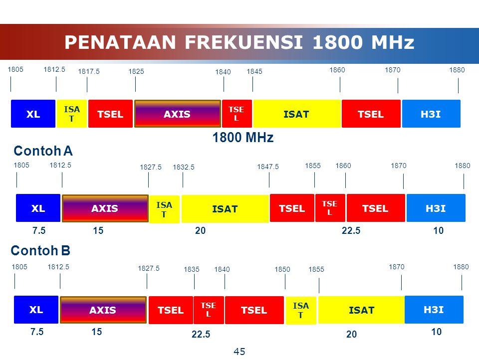 45 XL ISA T TSELAXIS TSE L ISATTSELH3I Contoh A 18051812.5 1817.518251845 1840 186018701880 1800 MHz XL ISA T TSEL AXIS TSE L ISAT TSELH3I 18051812.5