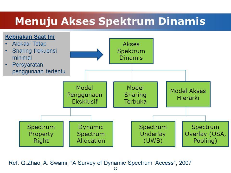 Menuju Akses Spektrum Dinamis 60 Kebijakan Saat Ini Alokasi Tetap Sharing frekuensi minimal Persyaratan penggunaan tertentu Akses Spektrum Dinamis Mod