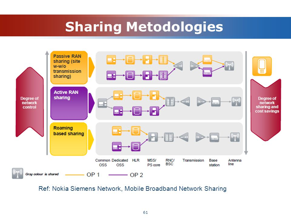 Sharing Metodologies 61 Ref: Nokia Siemens Network, Mobile Broadband Network Sharing