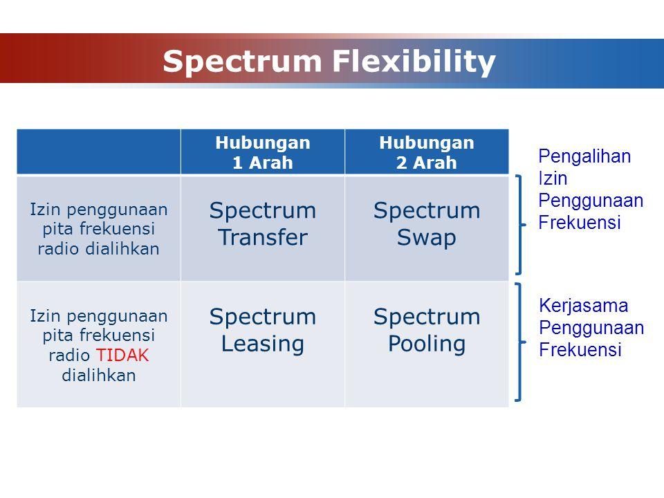 Spectrum Flexibility Hubungan 1 Arah Hubungan 2 Arah Izin penggunaan pita frekuensi radio dialihkan Spectrum Transfer Spectrum Swap Izin penggunaan pi