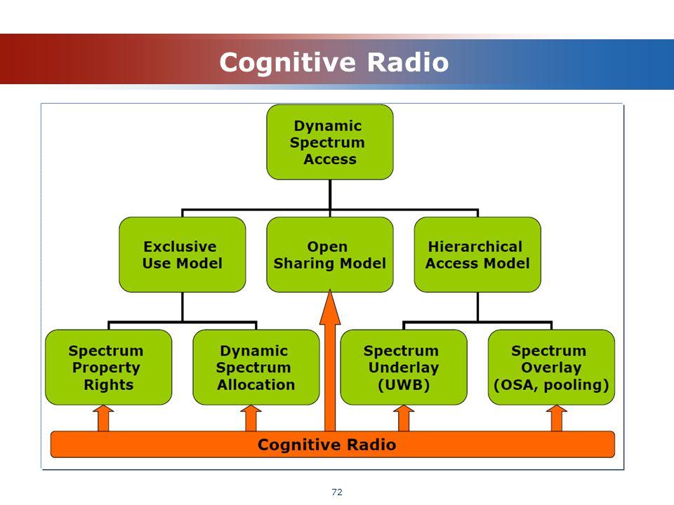 Cognitive Radio 72