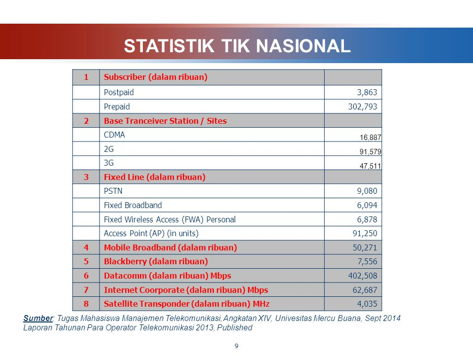9 STATISTIK TIK NASIONAL Sumber: Tugas Mahasiswa Manajemen Telekomunikasi, Angkatan XIV, Univesitas Mercu Buana, Sept 2014 Laporan Tahunan Para Operat