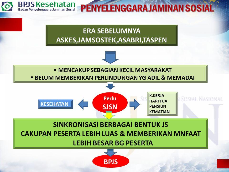 JKN WAJIB  SELURUH PENDUDUK, ORANG ASING YANG BEKERJA PALING SINGKAT 6 BULAN DI INDONESIA UU 24 TAHUN 2011 PASAL 14 JKN MEMENUHI KEBUTUHAN MEDIS DASAR TIDAK BISA MEMENUHI KEINGINAN MEDIS SELURUH PENDUDUK INDONESIA  MAKSIMAL KELAS I (TIDAK ADA VIP/VVIP) COB AGAR KEWAJIBAN TERPENUHI  KEINGINAN MEDIS TERPENUHI  MANFAAT TAMBAHAN  ASURANSI TAMBAHAN/ PENJAMIN LAINNYA COORDINATION OF BENEFIT (COB) / KOORDINASI MANFAAT PROGRAM JKN BPJS KESEHATAN – KOORDINASI MANFAAT