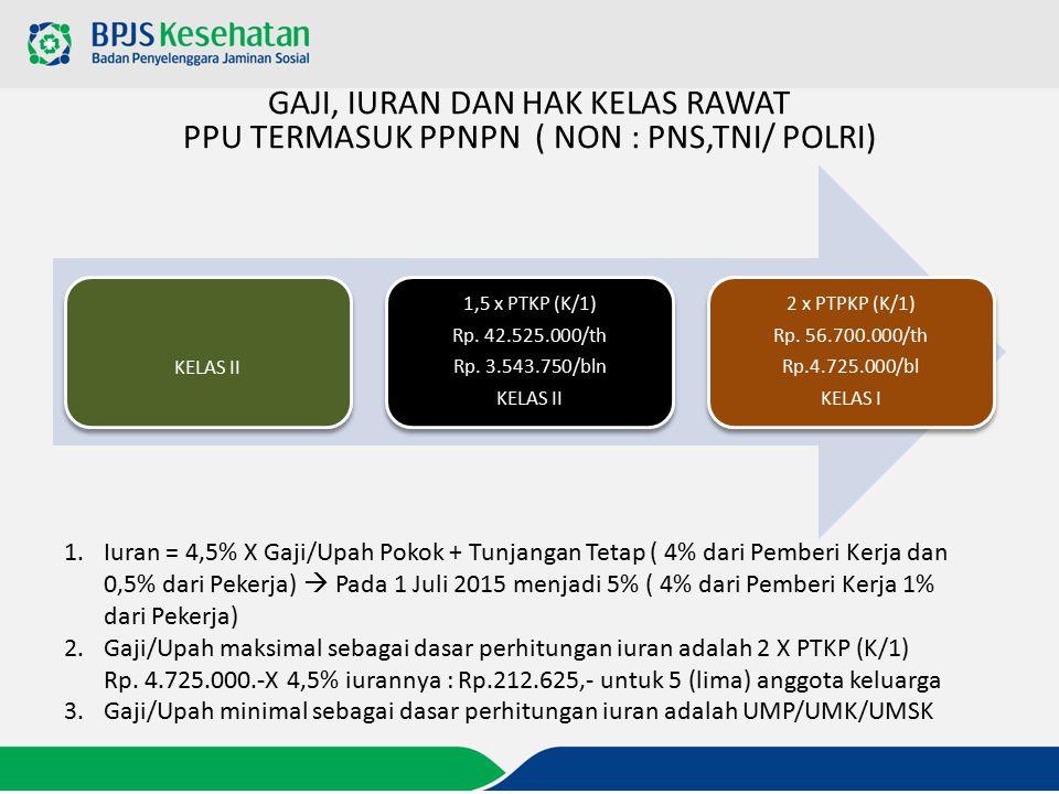 GAJI, IURAN DAN HAK KELAS RAWAT PPU TERMASUK PPNPN ( NON : PNS,TNI/ POLRI) KELAS II 1,5 x PTKP (K/1) Rp. 42.525.000/th Rp. 3.543.750/bln KELAS II 2 x