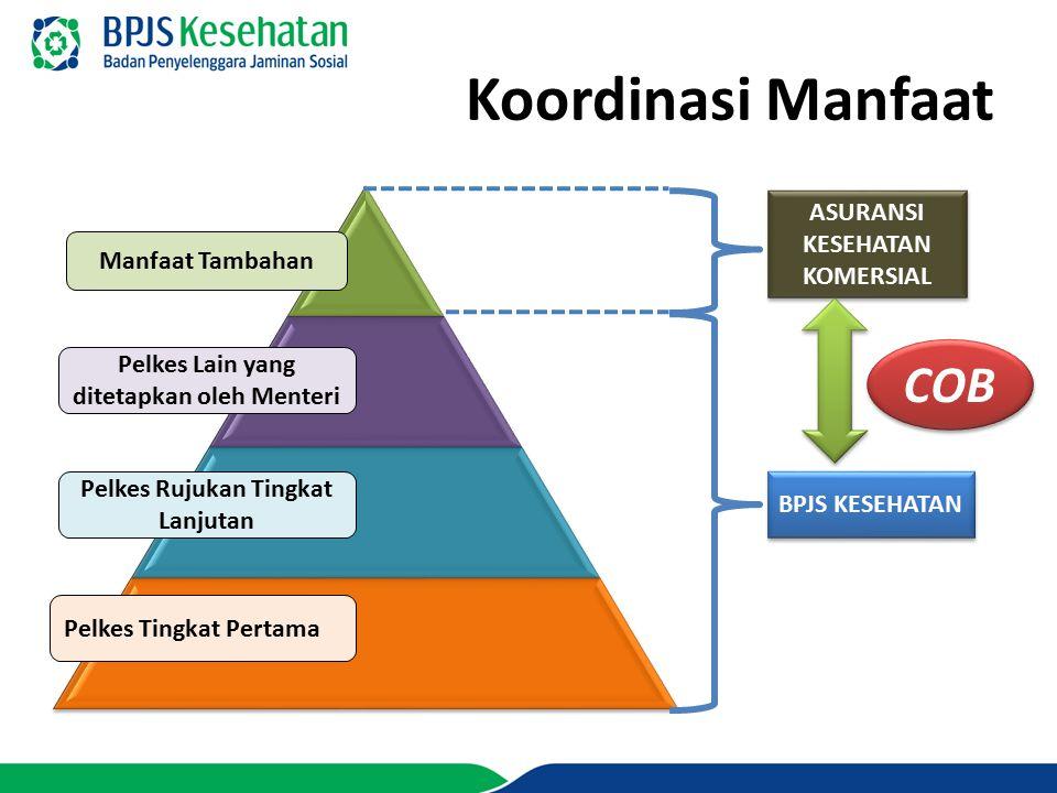 Koordinasi Manfaat BPJS KESEHATAN ASURANSI KESEHATAN KOMERSIAL COB Manfaat Tambahan Pelkes Lain yang ditetapkan oleh Menteri Pelkes Rujukan Tingkat La