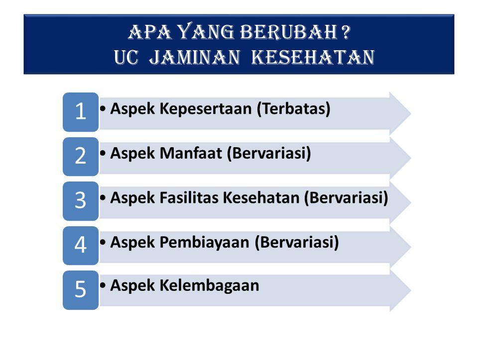Sistem Jaminan Sosial Nasional Hak konstitusional setiap orangWujud tanggung jawab negara + Mewujudkan masyarakat Indonesia yang mandiri, maju, adil dan makmur