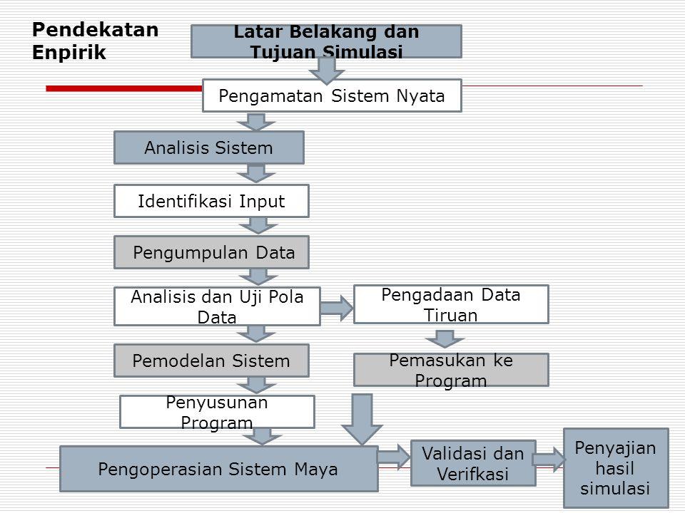 Penyajian hasil simulasi Pemasukan ke Program Pengoperasian Sistem Maya Validasi dan Verifkasi Analisis Sistem Identifikasi Input Latar Belakang dan Tujuan Simulasi Pengamatan Sistem Nyata Pemodelan Sistem Pengumpulan Data Pendekatan Enpirik Pengadaan Data Tiruan Penyusunan Program Analisis dan Uji Pola Data