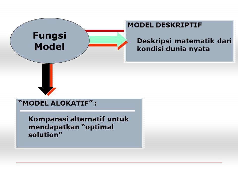MODEL DESKRIPTIF Deskripsi matematik dari kondisi dunia nyata MODEL ALOKATIF : Komparasi alternatif untuk mendapatkan optimal solution Fungsi Model