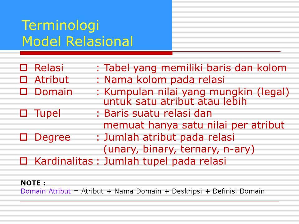 Terminologi Model Relasional  Relasi: Tabel yang memiliki baris dan kolom  Atribut : Nama kolom pada relasi  Domain : Kumpulan nilai yang mungkin (
