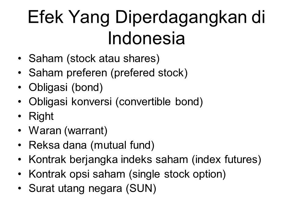 Efek Yang Diperdagangkan di Indonesia Saham (stock atau shares) Saham preferen (prefered stock) Obligasi (bond) Obligasi konversi (convertible bond) Right Waran (warrant) Reksa dana (mutual fund) Kontrak berjangka indeks saham (index futures) Kontrak opsi saham (single stock option) Surat utang negara (SUN)