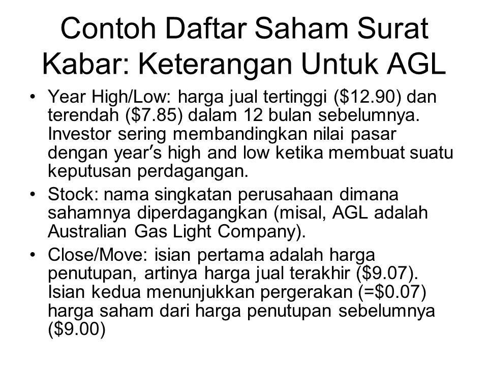 Contoh Daftar Saham Surat Kabar: Keterangan Untuk AGL Year High/Low: harga jual tertinggi ($12.90) dan terendah ($7.85) dalam 12 bulan sebelumnya.