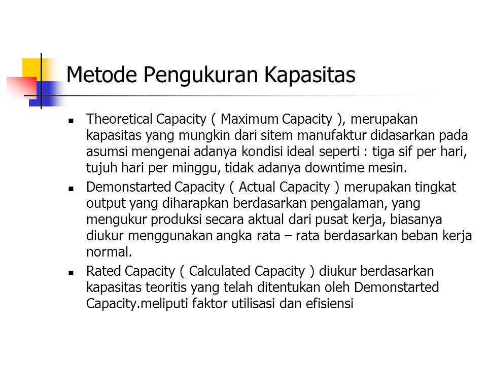 Metode Pengukuran Kapasitas Theoretical Capacity ( Maximum Capacity ), merupakan kapasitas yang mungkin dari sitem manufaktur didasarkan pada asumsi mengenai adanya kondisi ideal seperti : tiga sif per hari, tujuh hari per minggu, tidak adanya downtime mesin.