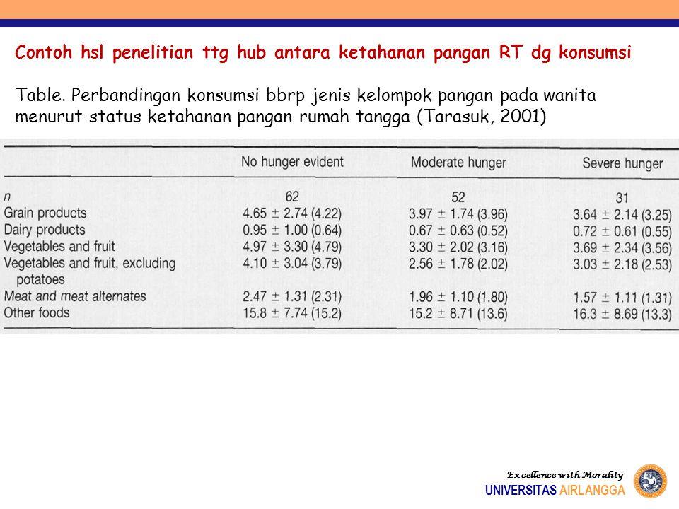 Hubungan antara ketahanan pangan rumah tangga dengan konsumsi (asupan energi dan protein) pada balita (Adi AC & Andrias DR, 2012 – Diolah dari data Ri