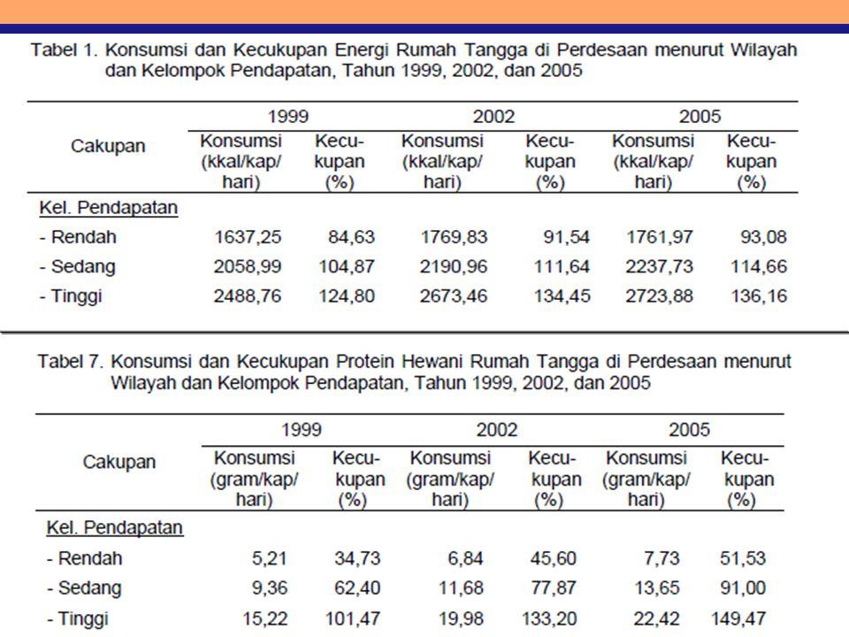 Contoh hub antara ketahanan pangan RT (dari sisi akses ekonomi) dg konsumsi