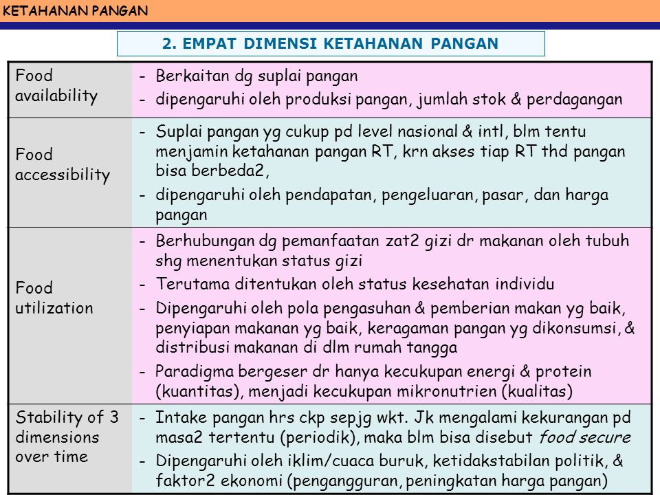 UNIVERSITAS AIRLANGGA Excellence with Morality 4 dimensi Ketahanan Pangan: Physical AVAILABILITY of food (Ketersediaan) Economic & physical ACCESS to