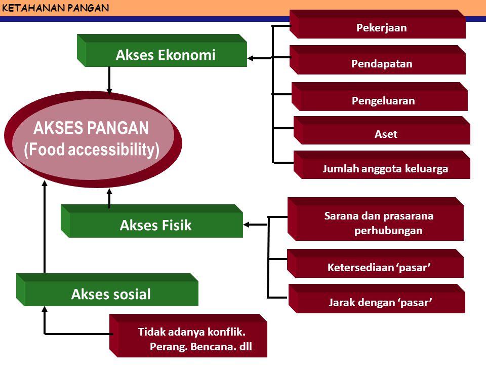 KETAHANAN PANGAN KETERSEDIAAN PANGAN (Food Availability) Produksi Pasokan pangan dari luar (Impor ) Cadangan pangan Bantuan pangan Luas panen Produkti