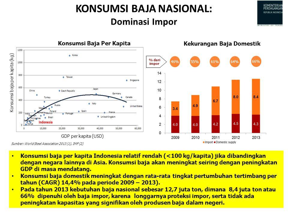 KONSUMSI BAJA NASIONAL: Dominasi Impor Sumber: World Steel Association 2013 (1), IMF (2) Konsumsi baja per kapita (kg) GDP per kapita (USD) 46%55%61%64% % dari impor 66% Konsumsi Baja Per Kapita Kekurangan Baja Domestik Konsumsi baja per kapita Indonesia relatif rendah (<100 kg/kapita) jika dibandingkan dengan negara lainnya di Asia.