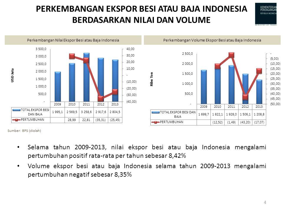 PERKEMBANGAN EKSPOR BESI ATAU BAJA INDONESIA BERDASARKAN NILAI DAN VOLUME Selama tahun 2009-2013, nilai ekspor besi atau baja Indonesia mengalami pertumbuhan positif rata-rata per tahun sebesar 8,42% Volume ekspor besi atau baja Indonesia selama tahun 2009-2013 mengalami pertumbuhan negatif sebesar 8,35% Perkembangan Nilai Ekspor Besi atau Baja IndonesiaPerkembangan Volume Ekspor Besi atau Baja Indonesia Sumber: BPS (diolah) 4