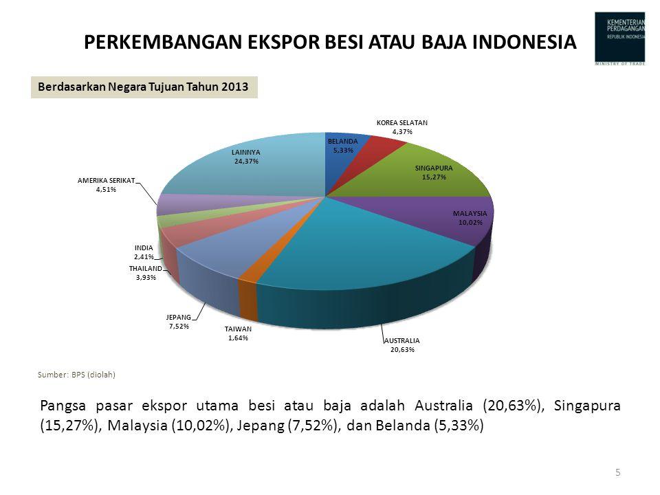 PERKEMBANGAN EKSPOR BESI ATAU BAJA INDONESIA Pangsa pasar ekspor utama besi atau baja adalah Australia (20,63%), Singapura (15,27%), Malaysia (10,02%), Jepang (7,52%), dan Belanda (5,33%) Berdasarkan Negara Tujuan Tahun 2013 Sumber: BPS (diolah) 5