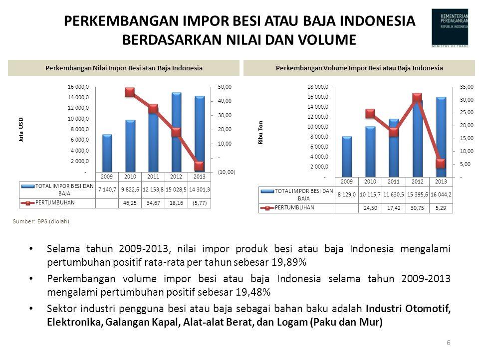 PERKEMBANGAN IMPOR BESI ATAU BAJA INDONESIA BERDASARKAN NILAI DAN VOLUME Selama tahun 2009-2013, nilai impor produk besi atau baja Indonesia mengalami pertumbuhan positif rata-rata per tahun sebesar 19,89% Perkembangan volume impor besi atau baja Indonesia selama tahun 2009-2013 mengalami pertumbuhan positif sebesar 19,48% Sektor industri pengguna besi atau baja sebagai bahan baku adalah Industri Otomotif, Elektronika, Galangan Kapal, Alat-alat Berat, dan Logam (Paku dan Mur) Perkembangan Nilai Impor Besi atau Baja IndonesiaPerkembangan Volume Impor Besi atau Baja Indonesia Sumber: BPS (diolah) 6
