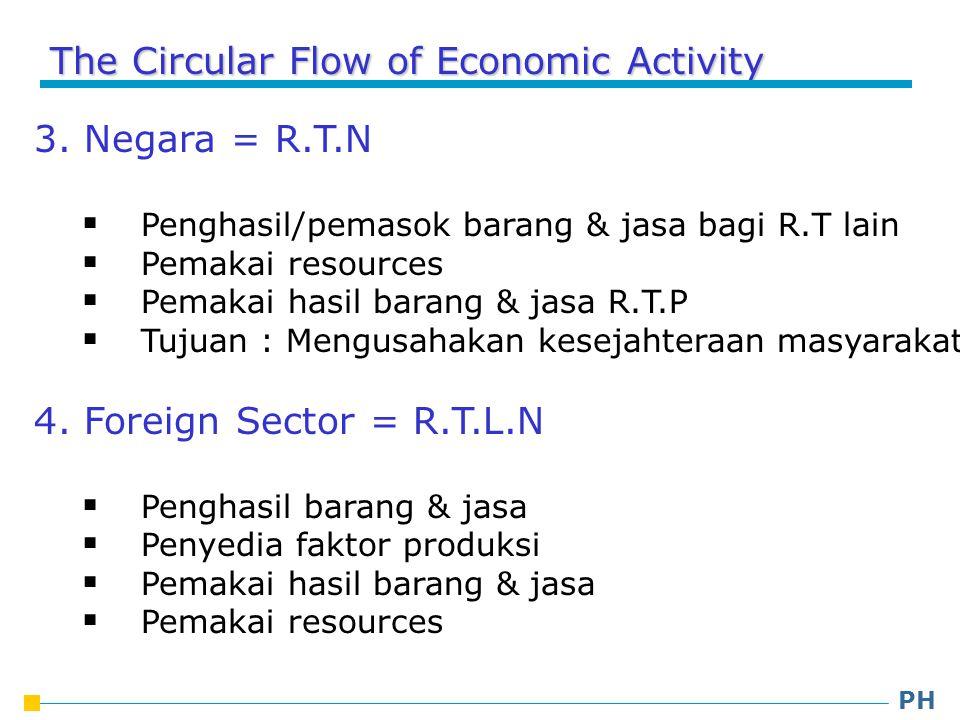 The Circular Flow of Economic Activity 3.