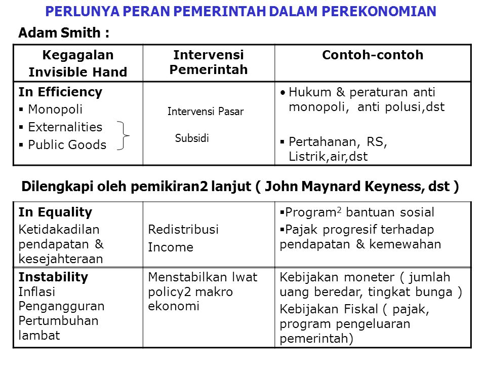 RTK RTP I S Pasar uang/ modal Uang (Pembelian barang & jasa) Hasil-hasil/barang & jasa Faktor Produksi Balas jasa thd faktor Produksi Y C GNP Kebijakan Moneter Model Perekonomian 2 Sektor PH