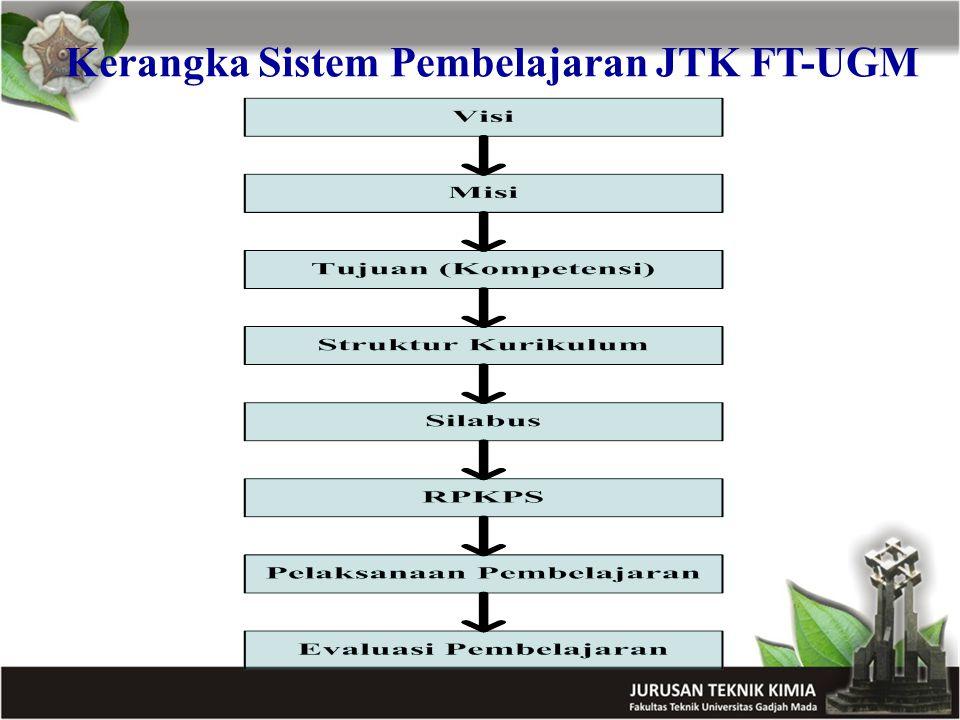 Kerangka Sistem Pembelajaran JTK FT-UGM