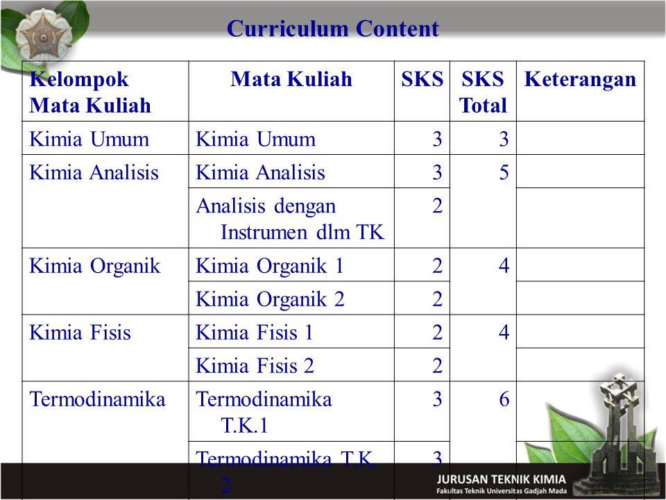 Curriculum Content Kelompok Mata Kuliah Mata KuliahSKS Total Keterangan Kimia Umum 33 Kimia Analisis 35 Analisis dengan Instrumen dlm TK 2 Kimia Organ
