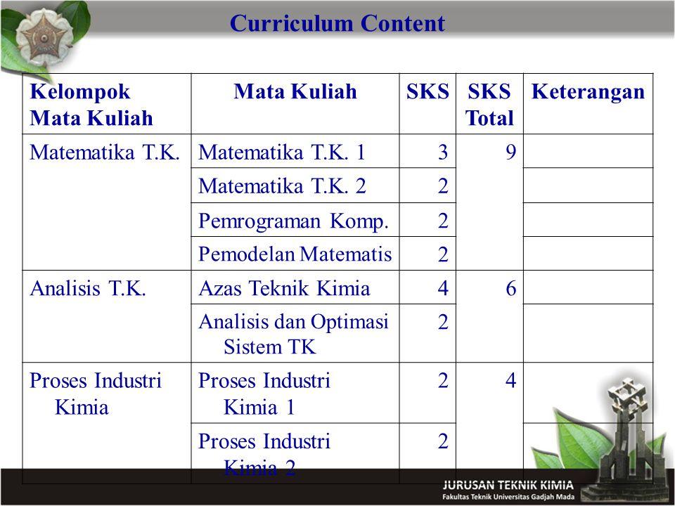 Curriculum Content Kelompok Mata Kuliah Mata KuliahSKS Total Keterangan Matematika T.K.Matematika T.K. 139 Matematika T.K. 22 Pemrograman Komp.2 Pemod