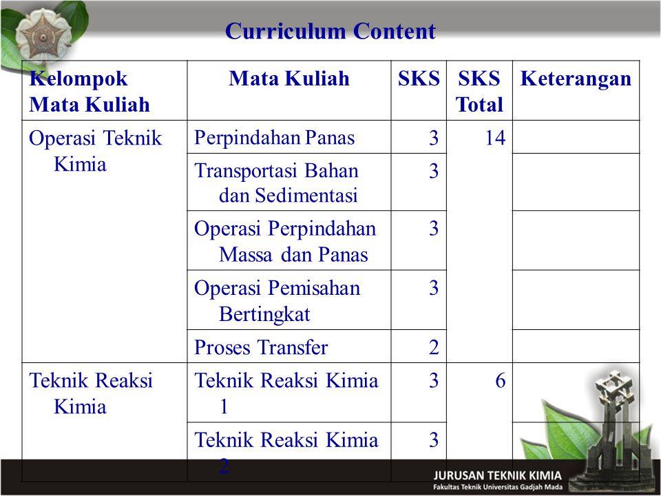 Curriculum Content Kelompok Mata Kuliah Mata KuliahSKS Total Keterangan Operasi Teknik Kimia Perpindahan Panas 314 Transportasi Bahan dan Sedimentasi