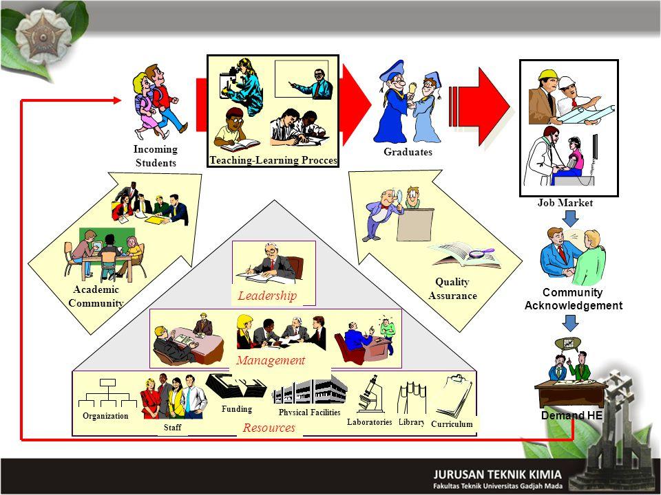 Curriculum Content Mata KuliahKompetensi (1)(2)(3)(4)(5)(6)(7)(8)(9)(10)(11)(12)(13)(14)(15) Analisis dengan Instrumen dlm TK VVVVV Kimia Organik 1VVVVV Kimia Organik 2VVVVV Kimia Fisis 1VV Kimia Fisis 2VV Termodinamika T.K 1 VVVVVV Termodinamika T.K.