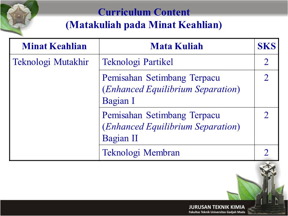 Curriculum Content (Matakuliah pada Minat Keahlian) Minat KeahlianMata KuliahSKS Teknologi MutakhirTeknologi Partikel2 Pemisahan Setimbang Terpacu (Enhanced Equilibrium Separation) Bagian I 2 Pemisahan Setimbang Terpacu (Enhanced Equilibrium Separation) Bagian II 2 Teknologi Membran2