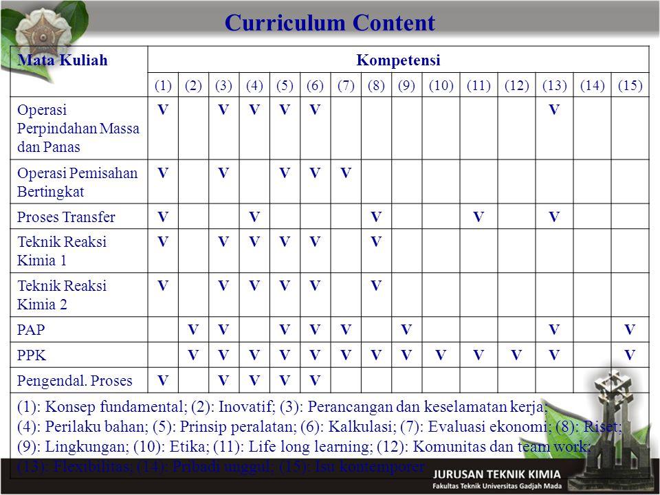 Curriculum Content Mata KuliahKompetensi (1)(2)(3)(4)(5)(6)(7)(8)(9)(10)(11)(12)(13)(14)(15) Operasi Perpindahan Massa dan Panas VVVVVV Operasi Pemisa