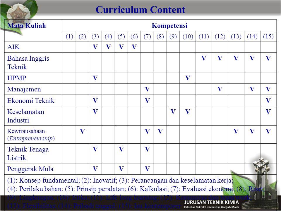 Curriculum Content Mata KuliahKompetensi (1)(2)(3)(4)(5)(6)(7)(8)(9)(10)(11)(12)(13)(14)(15) AIKVVVV Bahasa Inggris Teknik VVVVV HPMPVV ManajemenVVVV Ekonomi TeknikVVV Keselamatan Industri VVVV Kewirausahaan (Entrepreneurship) VVVVVV Teknik Tenaga Listrik VVV Penggerak MulaVVV (1): Konsep fundamental; (2): Inovatif; (3): Perancangan dan keselamatan kerja; (4): Perilaku bahan; (5): Prinsip peralatan; (6): Kalkulasi; (7): Evaluasi ekonomi; (8): Riset; (9): Lingkungan; (10): Etika; (11): Life long learning; (12): Komunitas dan team work; (13): Flexibilitas; (14): Pribadi unggul; (15): Isu kontemporer