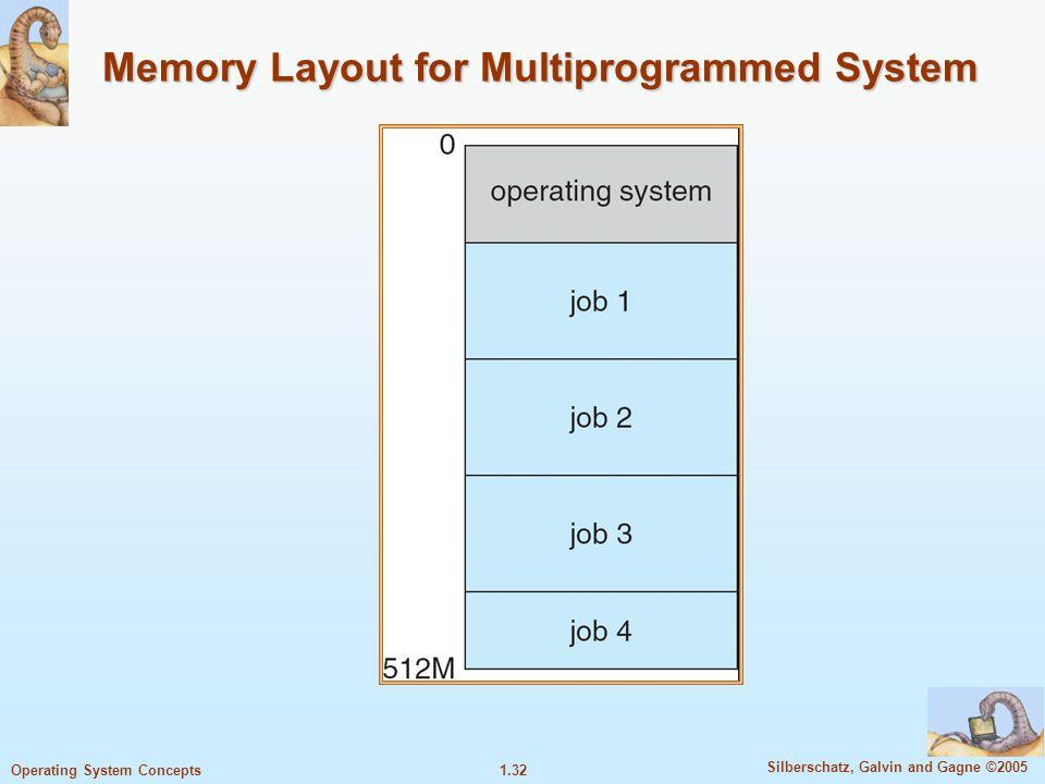 1.31 Silberschatz, Galvin and Gagne ©2005 Operating System Concepts Operating System Structure Multiprogramming digunakan untuk meningkatkan efisiensi