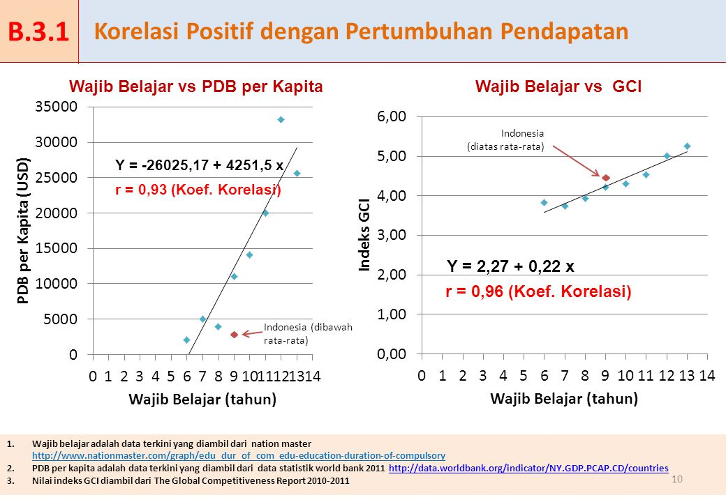 Korelasi Positif dengan Pertumbuhan Pendapatan 1.Wajib belajar adalah data terkini yang diambil dari nation master http://www.nationmaster.com/graph/edu_dur_of_com_edu-education-duration-of-compulsory 2.PDB per kapita adalah data terkini yang diambil dari data statistik world bank 2011 http://data.worldbank.org/indicator/NY.GDP.PCAP.CD/countrieshttp://data.worldbank.org/indicator/NY.GDP.PCAP.CD/countries 3.Nilai indeks GCI diambil dari The Global Competitiveness Report 2010-2011 10 Indonesia (dibawah rata-rata) Indonesia (diatas rata-rata) Wajib Belajar vs PDB per KapitaWajib Belajar vs GCI Y = -26025,17 + 4251,5 x Y = 2,27 + 0,22 x r = 0,93 (Koef.