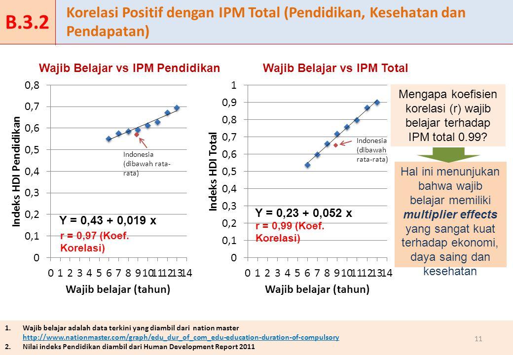 1.Wajib belajar adalah data terkini yang diambil dari nation master http://www.nationmaster.com/graph/edu_dur_of_com_edu-education-duration-of-compuls
