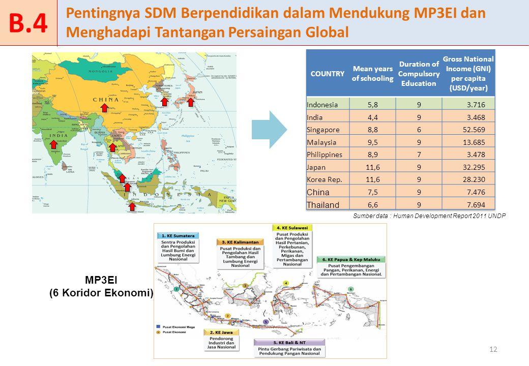 12 Sumber data : Human Development Report 2011 UNDP Pentingnya SDM Berpendidikan dalam Mendukung MP3EI dan Menghadapi Tantangan Persaingan Global B.4