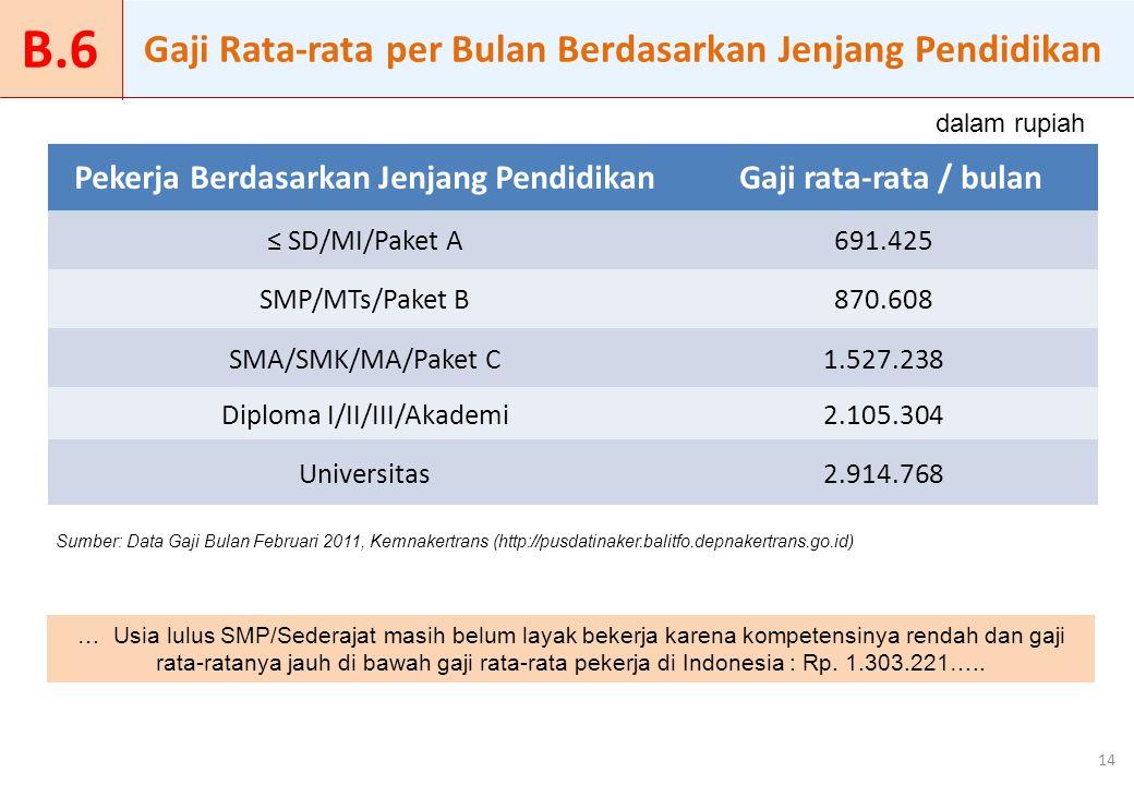 … Usia lulus SMP/Sederajat masih belum layak bekerja karena kompetensinya rendah dan gaji rata-ratanya jauh di bawah gaji rata-rata pekerja di Indones