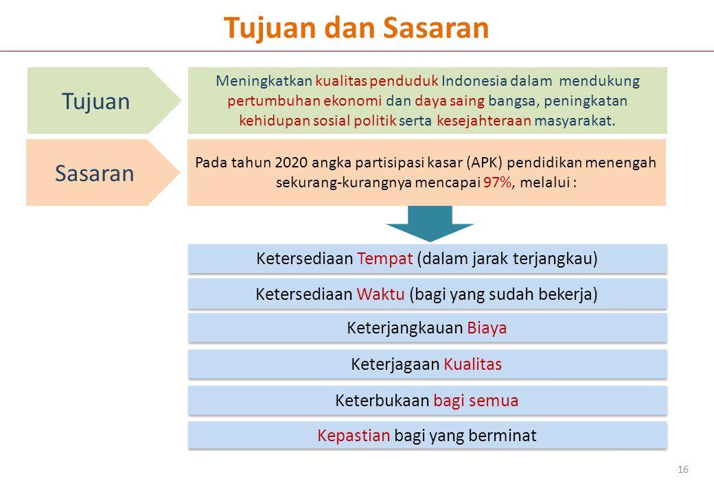 Tujuan dan Sasaran 16 Tujuan Meningkatkan kualitas penduduk Indonesia dalam mendukung pertumbuhan ekonomi dan daya saing bangsa, peningkatan kehidupan