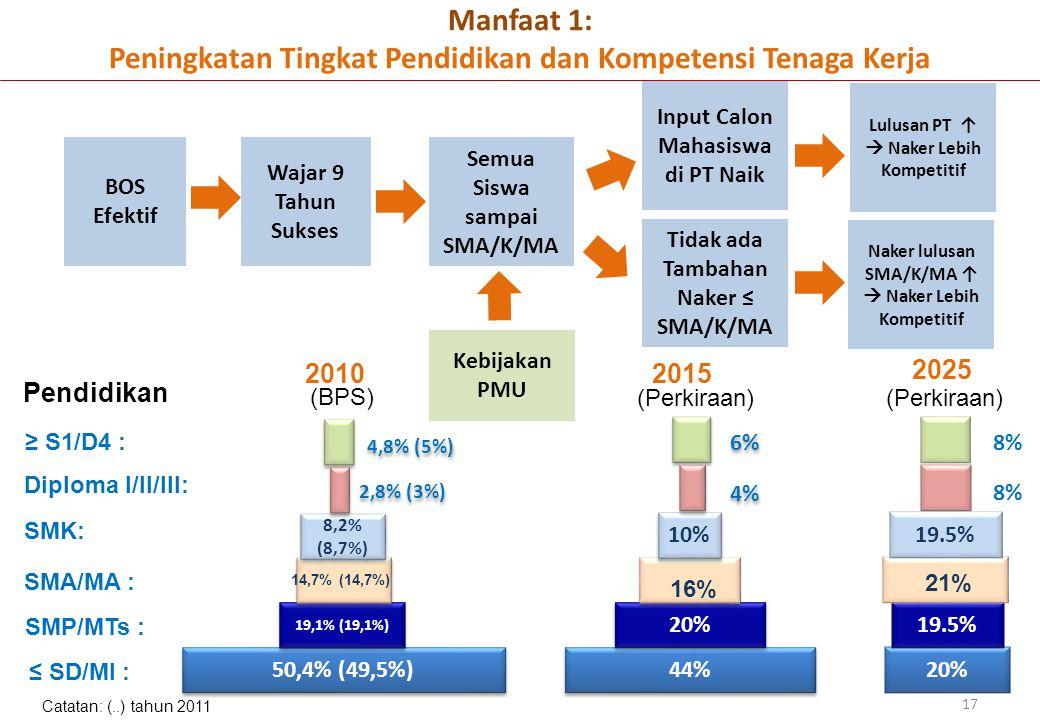 Manfaat 1: Peningkatan Tingkat Pendidikan dan Kompetensi Tenaga Kerja 17 44% 20% SMA/MA : SMK: Diploma I/II/III: 16% SMP/MTs : ≤ SD/MI : ≥ S1/D4 : 10%