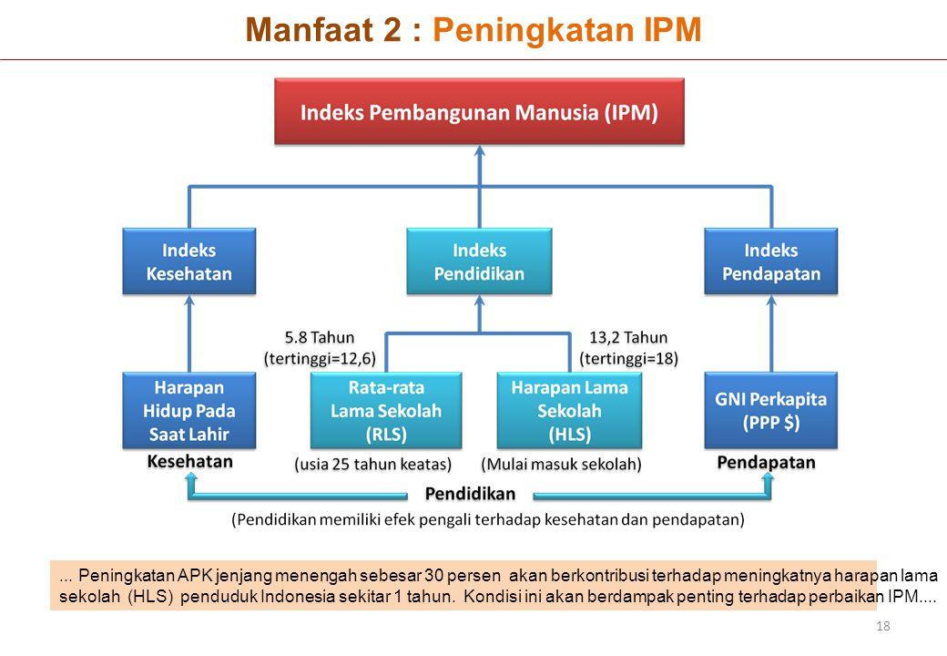 Manfaat 2 : Peningkatan IPM 18... Peningkatan APK jenjang menengah sebesar 30 persen akan berkontribusi terhadap meningkatnya harapan lama sekolah (HL