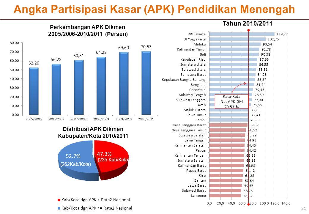Angka Partisipasi Kasar (APK) Pendidikan Menengah Rata-Rata Nas APK SM 70,53 % Tahun 2010/2011 Perkembangan APK Dikmen 2005/2006-2010/2011 (Persen) Di