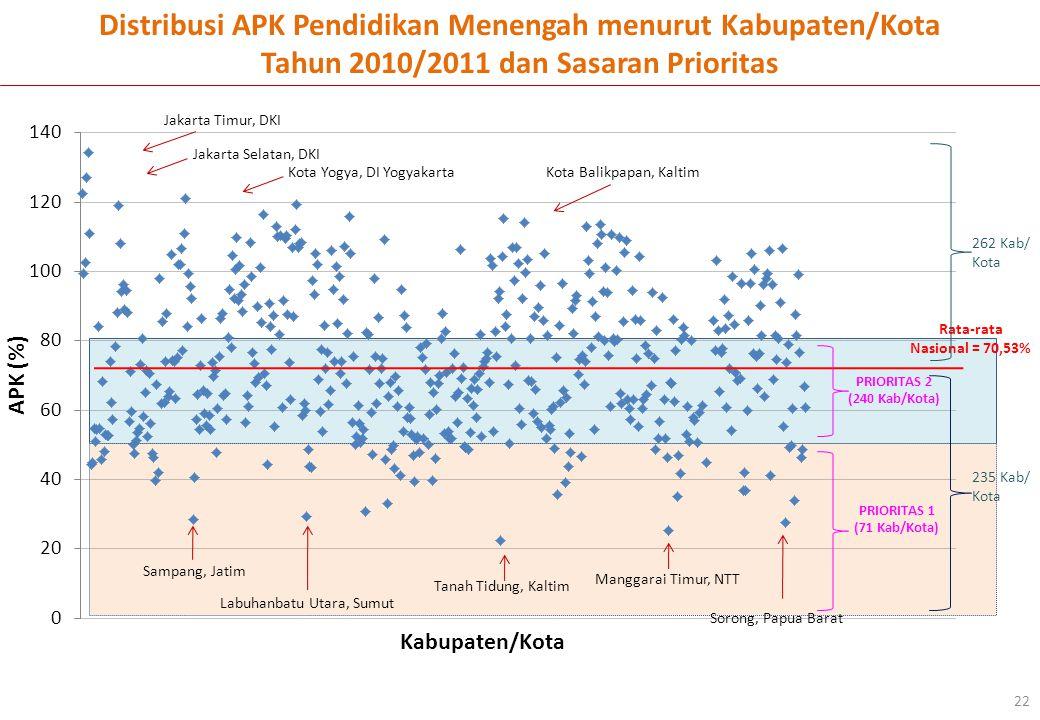 Kabupaten/Kota APK (%) Jakarta Timur, DKI Jakarta Selatan, DKI Sorong, Papua Barat Tanah Tidung, Kaltim Sampang, Jatim Manggarai Timur, NTT Distribusi
