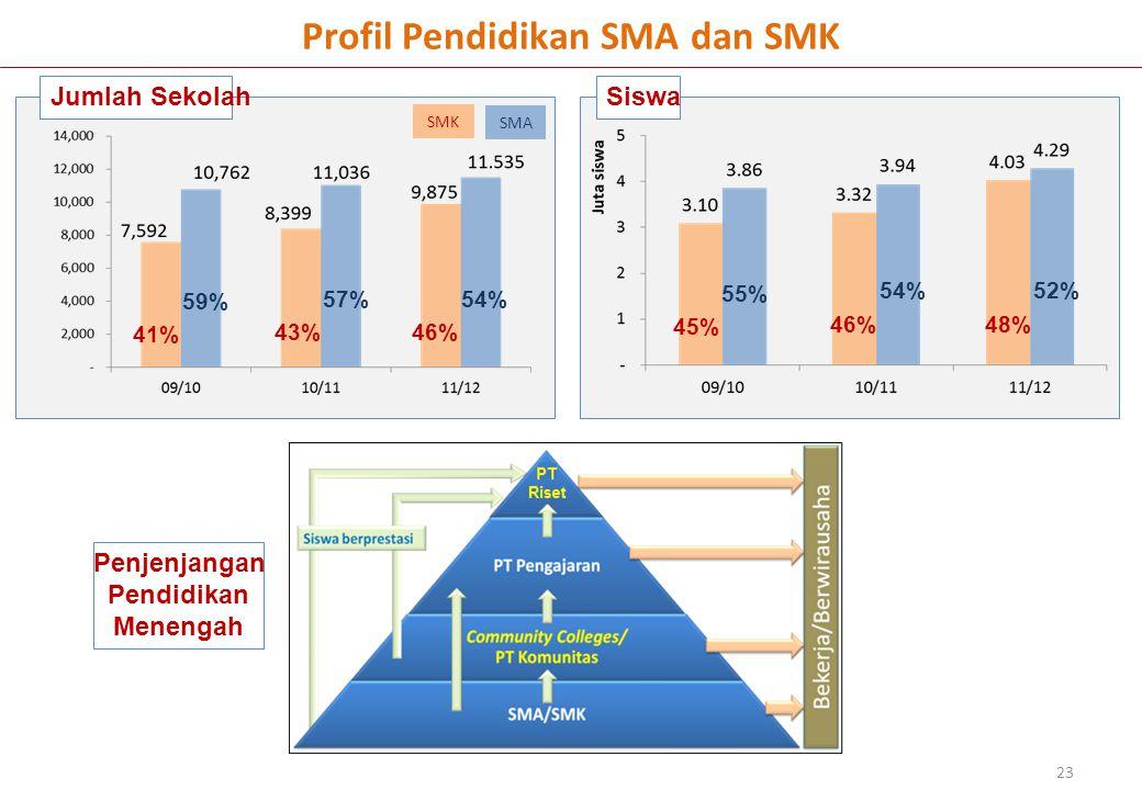 Jumlah SekolahSiswa 23 Profil Pendidikan SMA dan SMK 59% 41% 57% 43% 54% 46% 55% 45% 54% 46% 52% 48% SMA SMK Penjenjangan Pendidikan Menengah