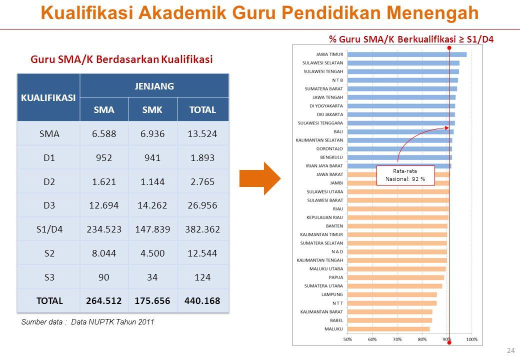 % Guru SMA/K Berkualifikasi ≥ S1/D4 Rata-rata Nasional: 92 % Guru SMA/K Berdasarkan Kualifikasi Kualifikasi Akademik Guru Pendidikan Menengah 24 Sumbe
