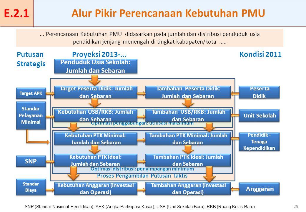 29 Alur Pikir Perencanaan Kebutuhan PMU E.2.1 Proses Pengambilan Putusan Taktis Optimasi distribusi: penyimpangan minimum Optimasi penggabungan: utili