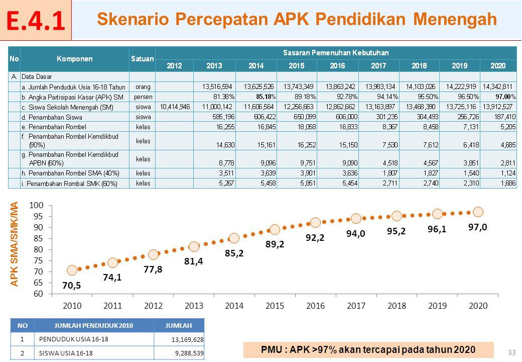 33 APK SMA/SMK/MA PMU : APK >97% akan tercapai pada tahun 2020 Skenario Percepatan APK Pendidikan Menengah NOJUMLAH PENDUDUK 2010JUMLAH 1PENDUDUK USIA